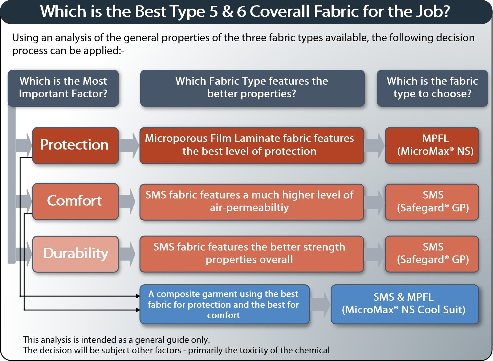 best fabric type available