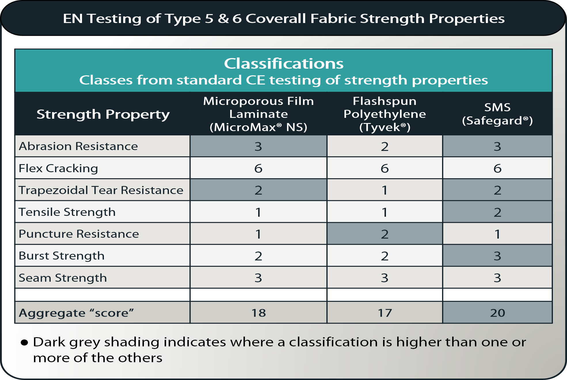 type 5-6 strength properties table-with aggregate scores