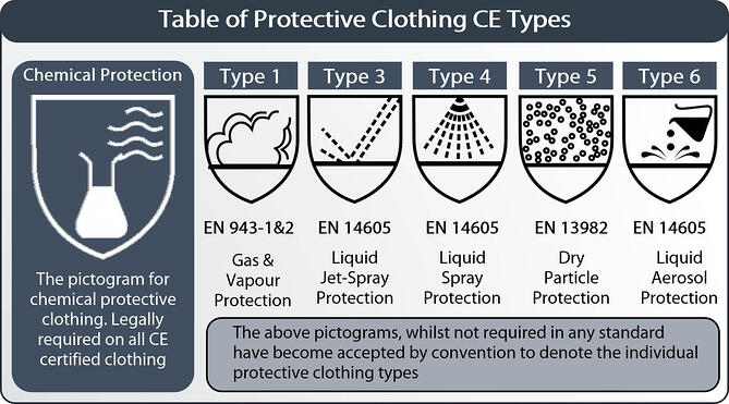 table of chem protective clothing types