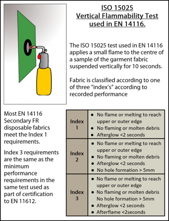 EN 15025 explanation - Secondary FR Disposable Coveralls and the effect of the new EN 14116 Standard