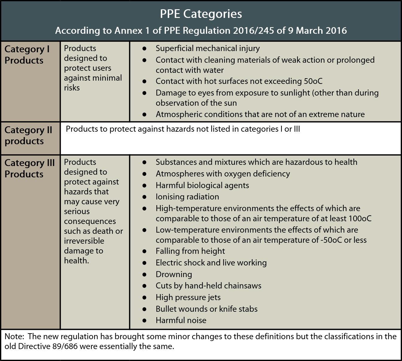 PPE category table image