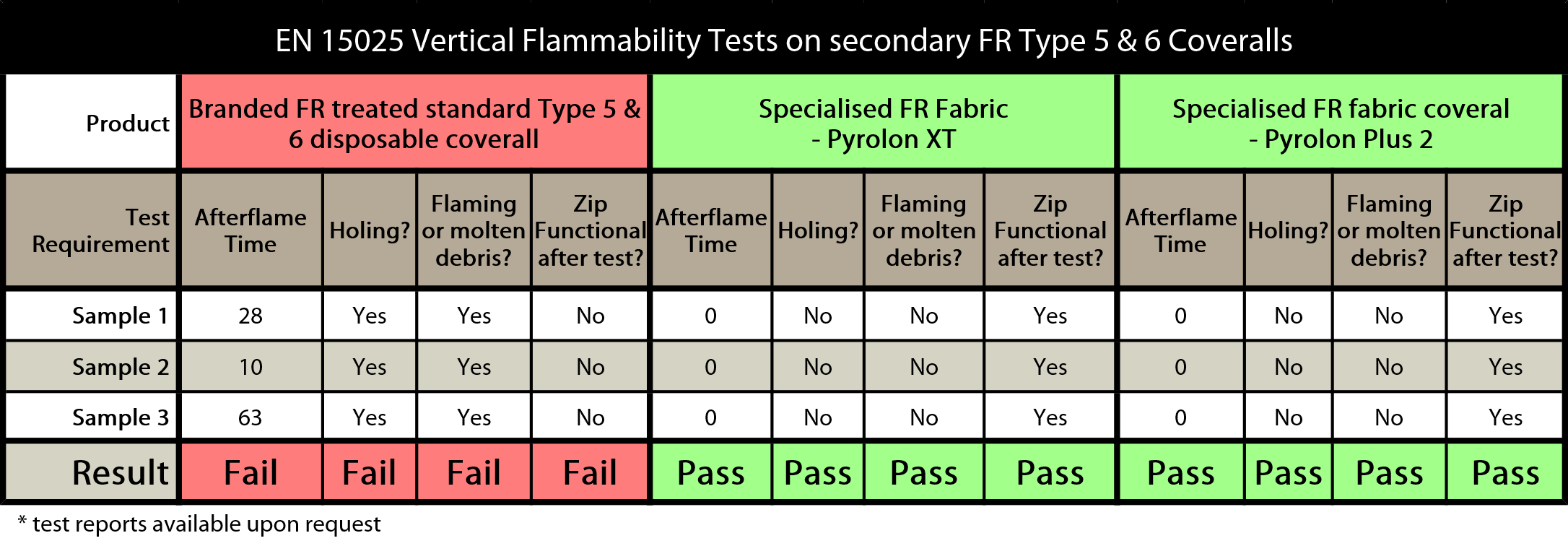 Summary of 15025 testing on various secondary FR Type 5 & 6 coveralls - Secondary FR Disposable Coveralls and the effect of the new EN 14116 Standard