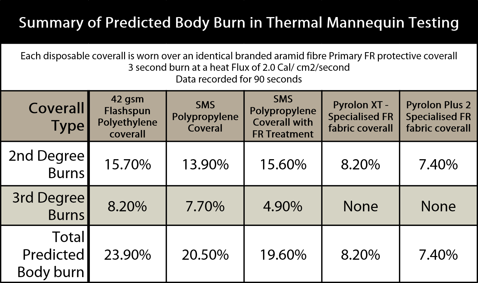 Type 5 & 6 thermal mannequin test summary - Secondary FR Disposable Coveralls and the effect of the new EN 14116 Standard