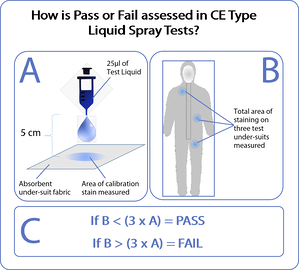 how is pass or fail assessed in liquid tests