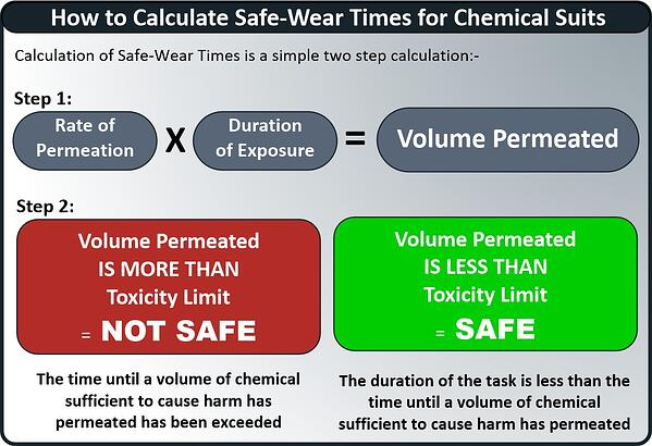 ow to calculate safe wear times graphic