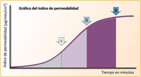 perm graph spanish.jpg