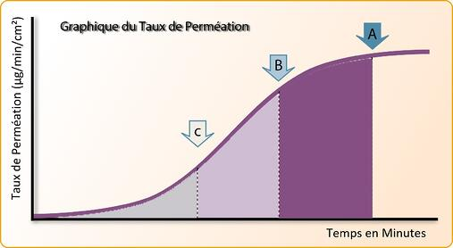permeation graph - french.jpg