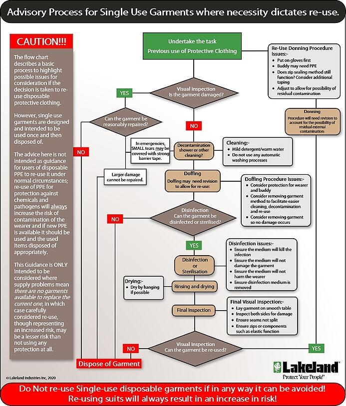 re-use process flow chart-FINAL