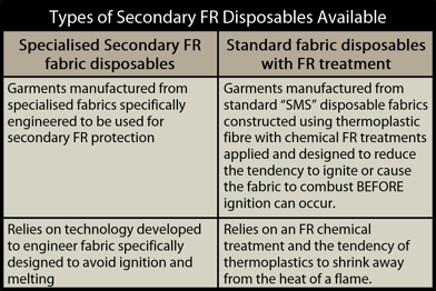 Types of fr disposables - Secondary FR Disposable Coveralls and the effect of the new EN 14116 Standard