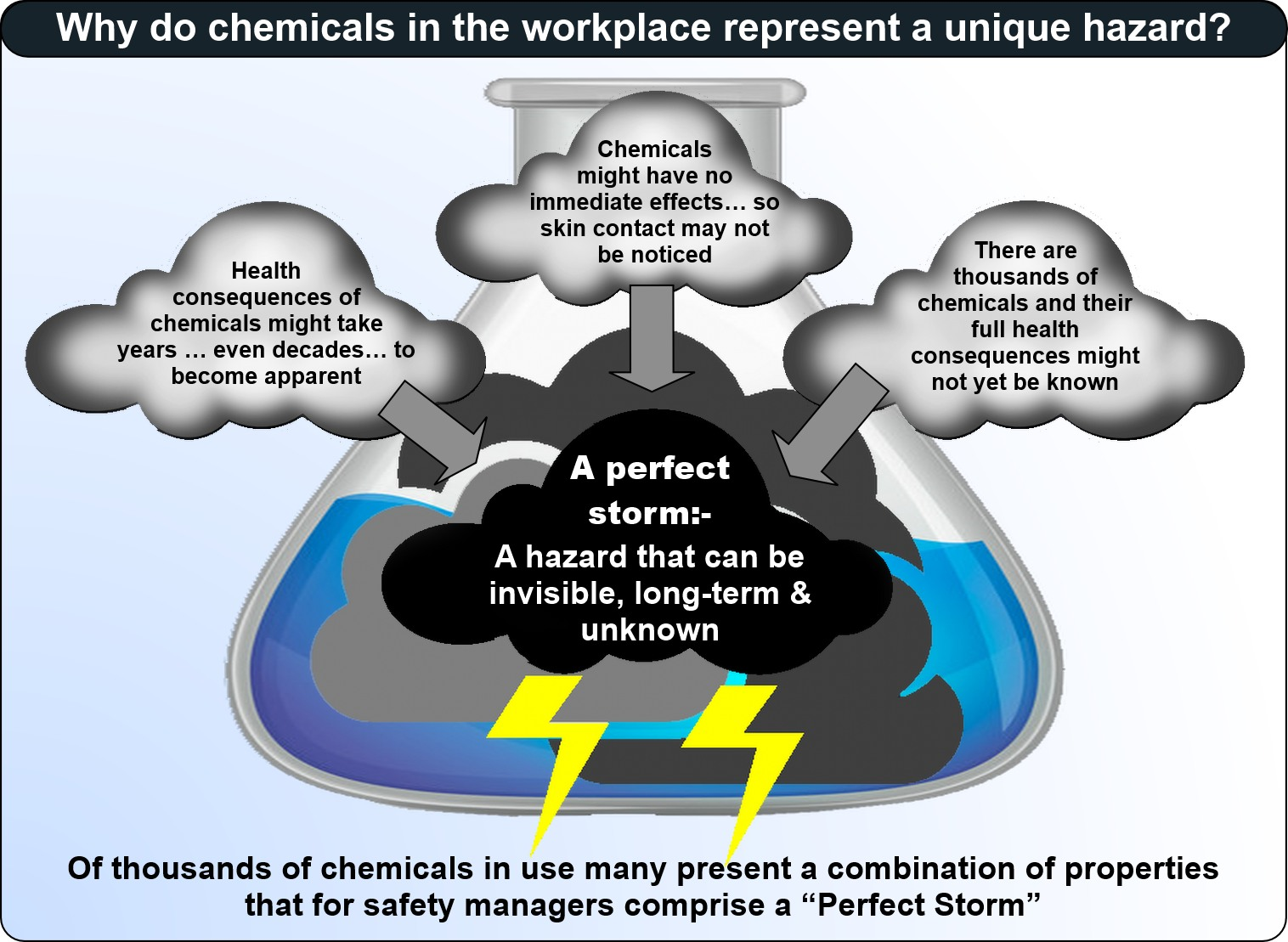 why chemicals are a unique hazard image