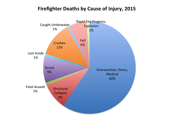 Cardiac Arrest and Firefighters: How Turnout Gear Weighs In