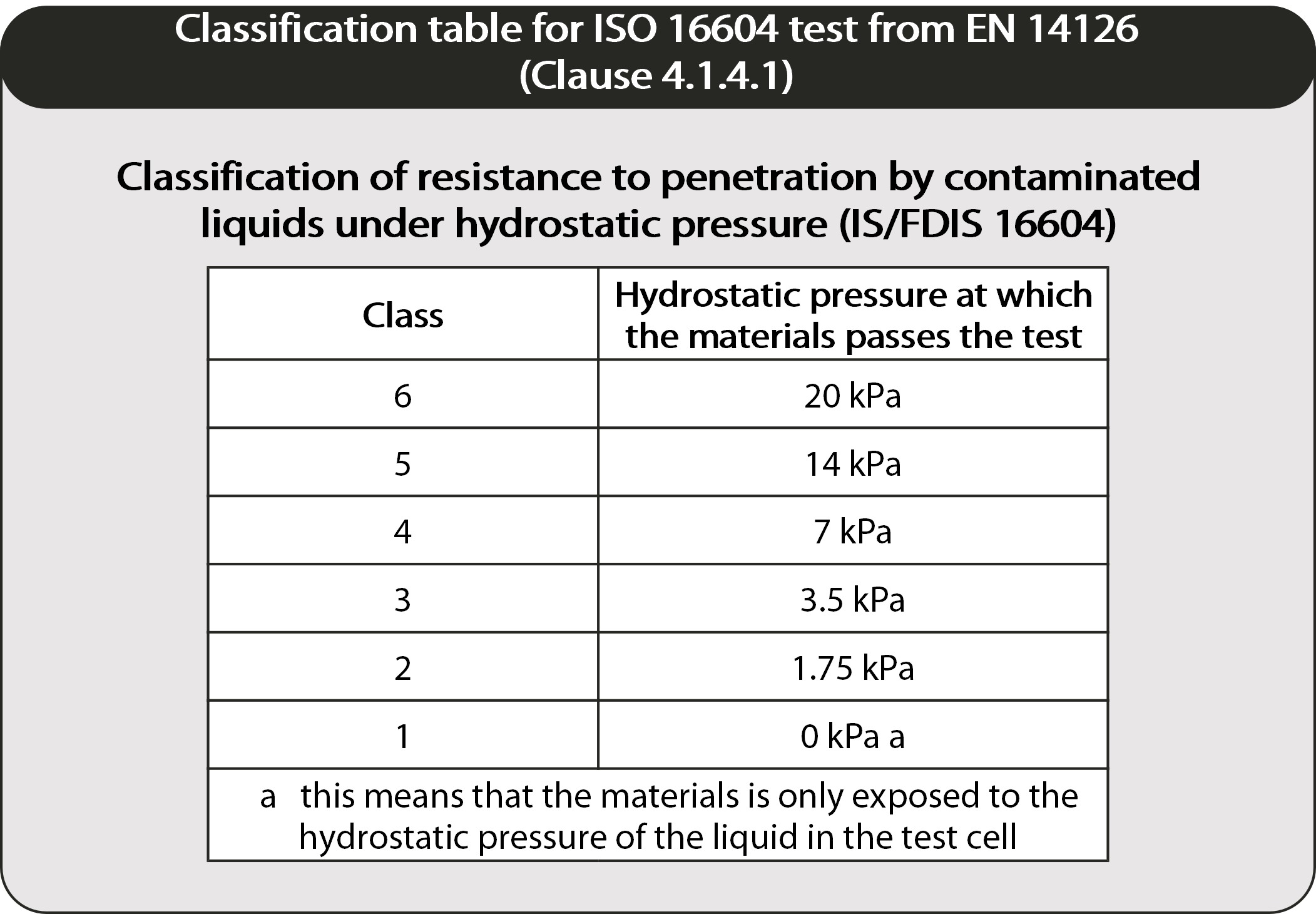 iso 16604 classification table image