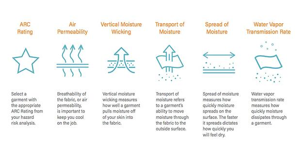 how moisture wicking works